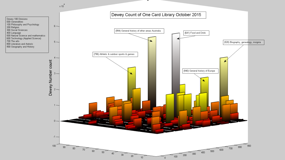Dewey Count of One Card Library October 2015